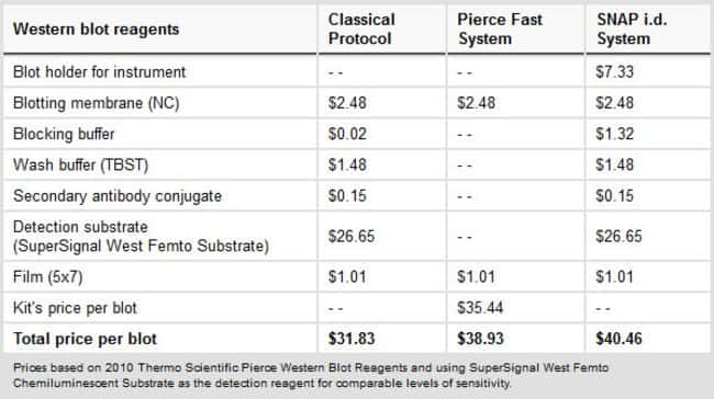 This table provides a brief cost of reagents and required consumables used in a classical Western protocol, the Pierce Fast Western reagent-based system and Millipore SNAP i.d.™ system.