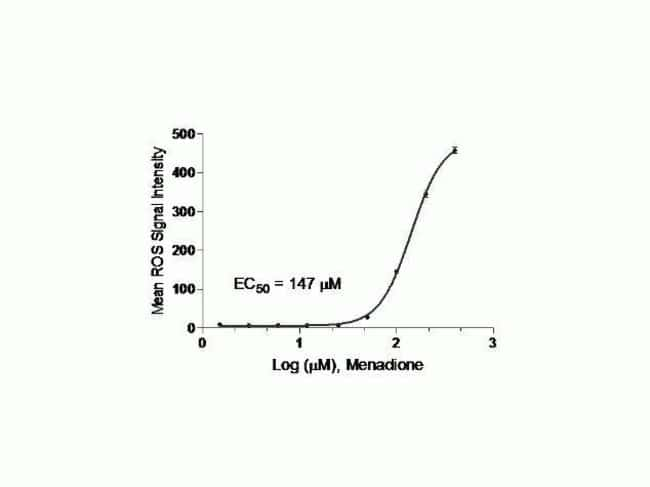 Dose dependent response of cells to menadione detected using CellROX® Deep Red Reagent (Cat. No. C10422)