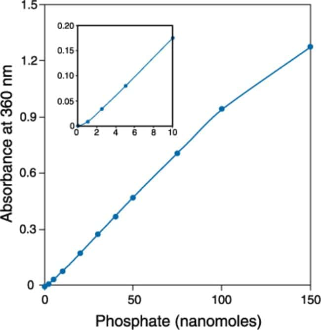 Quantitative analysis of inorganic phosphate using the EnzChek® Phosphate Assay Kit.