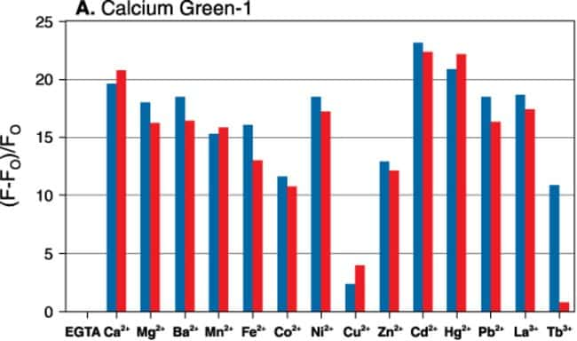 Metal-ion response screening for Calcium Green™-1.