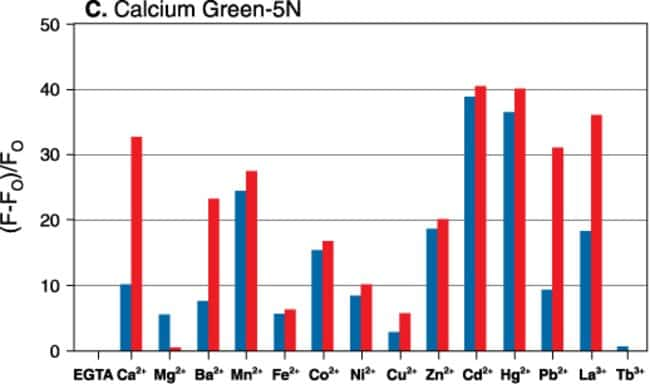 Metal-ion response screening for Calcium Green™-5N (C3737,C3739). The maximum relative fluorescence intensity was measured for identical indicator concentrations in solutions containing 10 mM EG