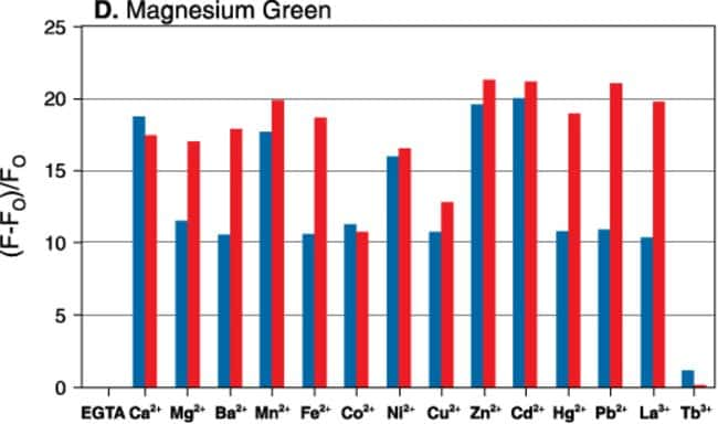 Metal-ion response screening for Magnesium Green™ (M3733, M3735). The maximum relative fluorescence intensity was measured for identical indicator concentrations in solutions containing 10 mM EG