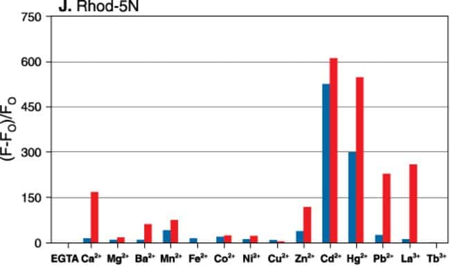 Metal-ion response screening for rhod-5N.