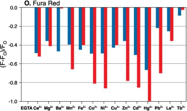 Metal-ion response screening for Fura Red™.
