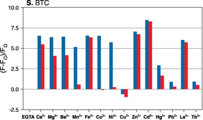 Metal-ion response screening for BTC.