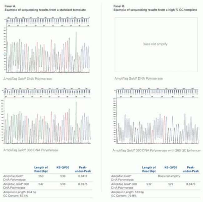High-quality sequencing data obtained from AmpliTaq Gold® 360 DNA Polymerase-generated PCR products.