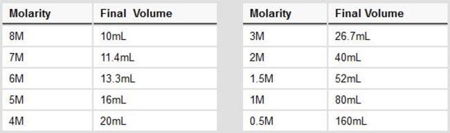 Guanidine Hydrochloride Molarity Table