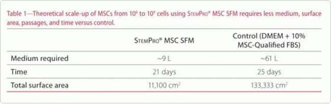The ability to scale up hMSC production will be critical for any viable cell therapy. StemPro® MSC SFM CTS™ enables hMSC scale up from 1 million to 1 billion cells using 85% less medium, 92% less surf
