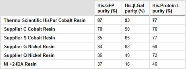 Comparison of purity of first elution fractions using various Co 2+ and Ni 2+ IMAC Resins. Values were determined by densitometry of stained protein bands in the gels shown in the figure below.