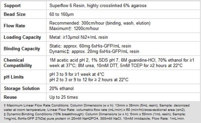 Properties of Thermo Scientific HisPur Ni-NTA Superflow Agarose