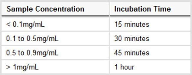 Suggested incubation times for reducing proteins at room temperature