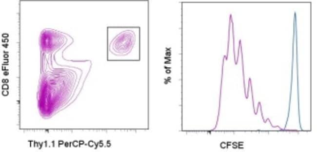 Data for CFSE