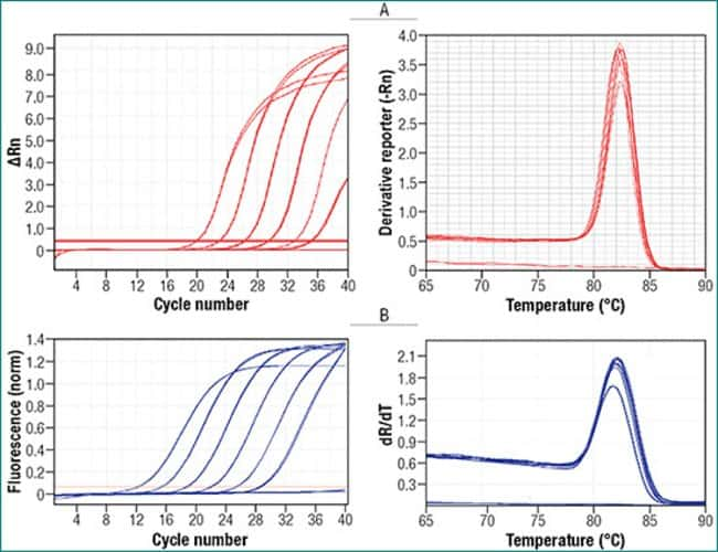 Specific and reproducible qPCR with two different real-time PCR instruments