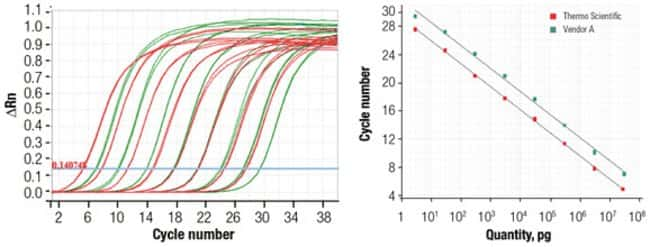 Greater yields and higher sensitivity using Maxima First Strand cDNA Synthesis Kit for RT-qPCR