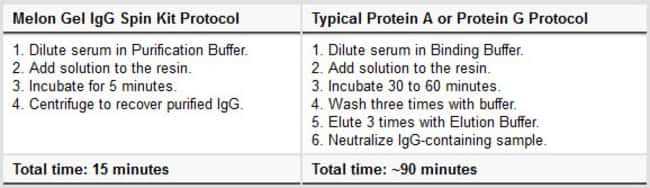 Faster and simpler than IgG Purification with Protein A or Protein G