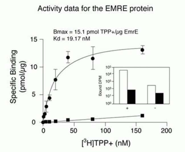 Activity data for the EmrE membrane protein expressed using the MembraneMax™ kit