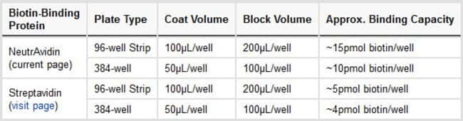 The coating and blocking volumes listed here are the most common varieties. Individual Part Nos. may be different.