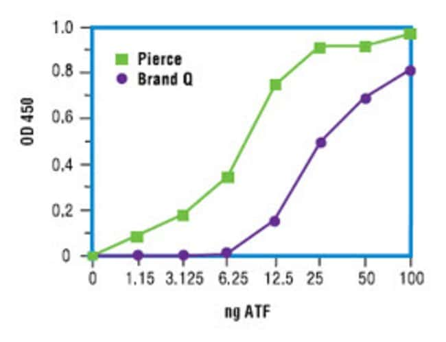 Binding performance of nickel coated plates