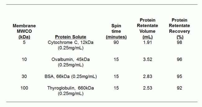 Processing time and protein  recovery  using 20-100 mL protein concentrators