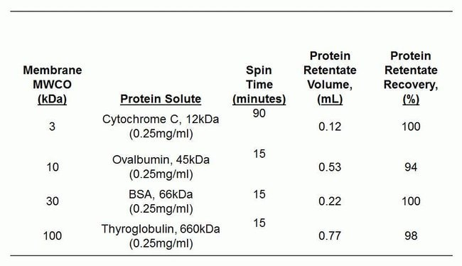 Processing time and protein  recovery  using 5-20 mL concentrators