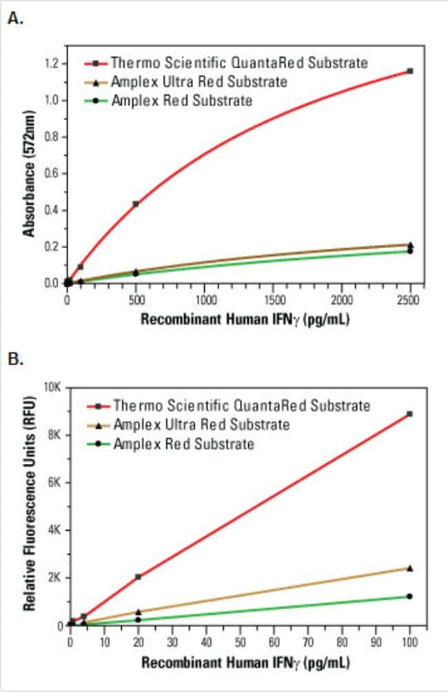 QuantaRed Enhanced Chemifluorescent Substrate was compared to ADHP-based chemifluorescent substrates from other suppliers using the procedure outlined in Thermo Scientific Human IFNγ ELISA Kit (