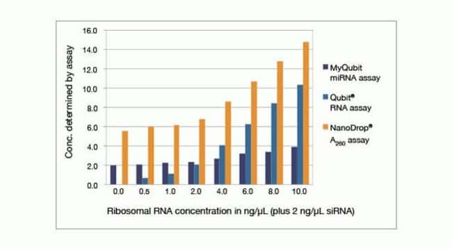 rRNA at the concentrations shown was spiked into solutions containing 2 ng/µL siRNA, then read using the Qubit®/Quant-iT™ miRNA assay, the Qubit®/Quant-iT™ RNA assay, or by 260 nm absorbance (A260) on the NanoDrop® spectrophotometer.