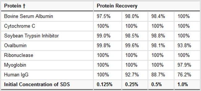 sds-out-sds-precipitation-reagent.jpg