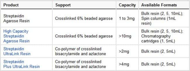 Binding-capacity specifications (Capacity) are expressed as milligrams of biotinylated BSA bound per milliliter of resin. Store all resins in water or buffer at 4°do not freeze.
