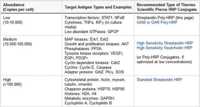 Product recommendations based on relative antigen abundance