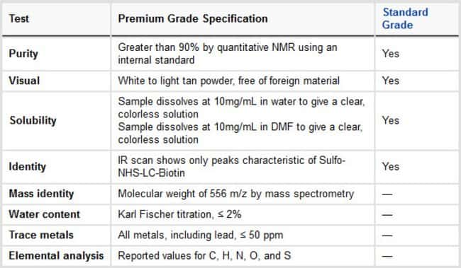 Specifications of Premium Grade Sulfo-NHS-LC-Biotin