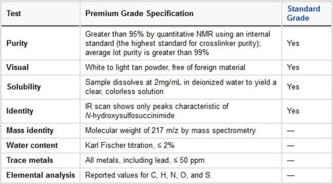 Specifications of Premium Grade Sulfo-NHS