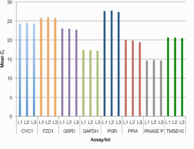 Figure 5. Ct consistency across multiple assays for three unique lots of TaqPath 1-Step Multiplex Master Mix