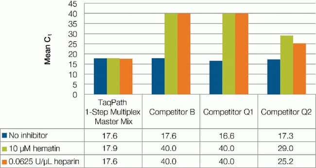 Figure 4. Comparison of inhibitor tolerance of TaqPath 1-Step Multiplex Master Mix and competitor kits