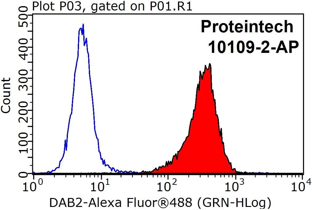 DAB2 Antibody in Flow Cytometry (Flow)