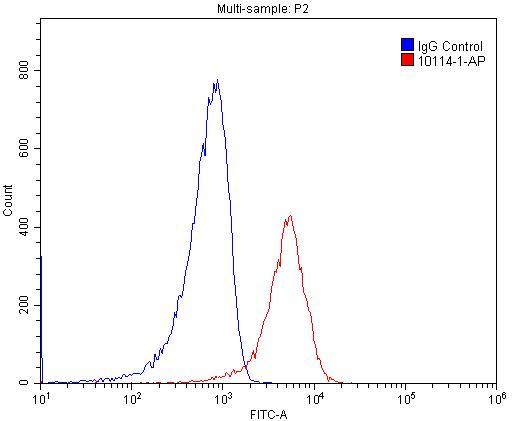 SNX6 Antibody in Flow Cytometry (Flow)