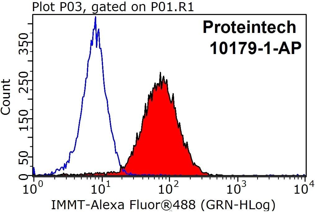 Mitofilin Antibody in Flow Cytometry (Flow)