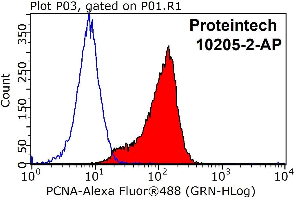 PCNA Antibody in Flow Cytometry (Flow)