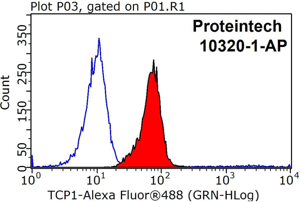 TCP1 Antibody in Flow Cytometry (Flow)