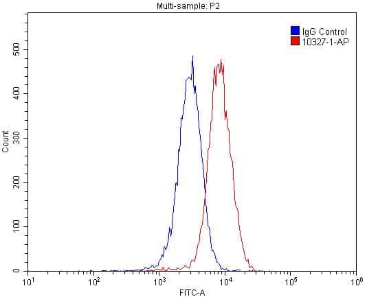 RAMP1 Antibody in Flow Cytometry (Flow)
