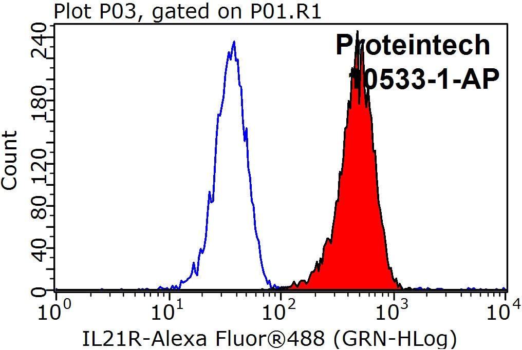 IL21R Antibody in Flow Cytometry (Flow)