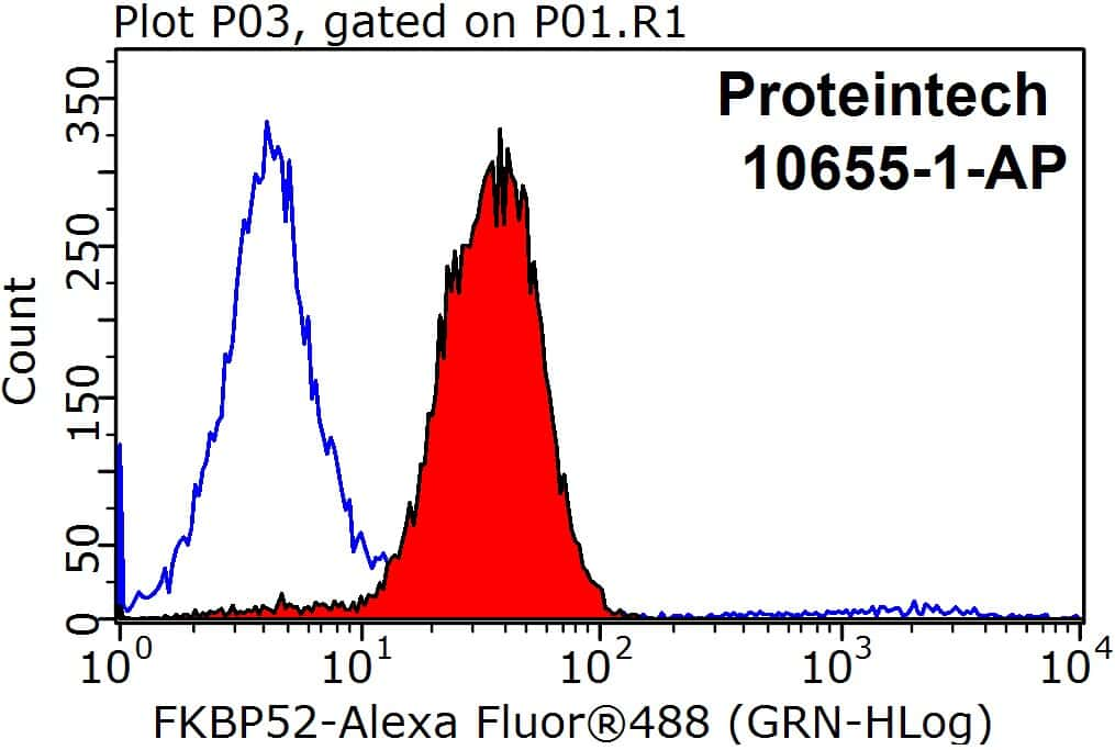 FKBP52 Antibody in Flow Cytometry (Flow)