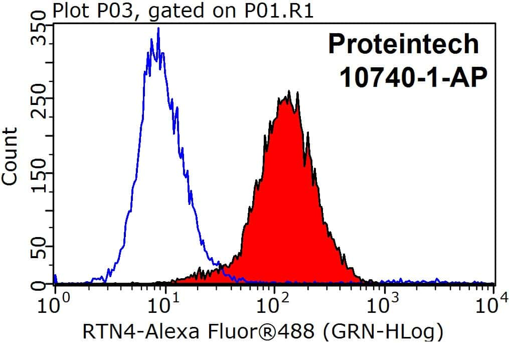 RTN4/NOGO Antibody in Flow Cytometry (Flow)