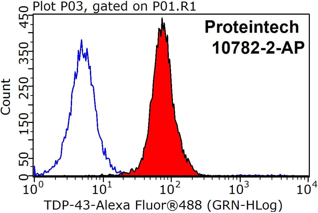 TDP-43 Antibody in Flow Cytometry (Flow)