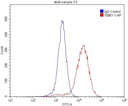 MECP2 Antibody in Flow Cytometry (Flow)