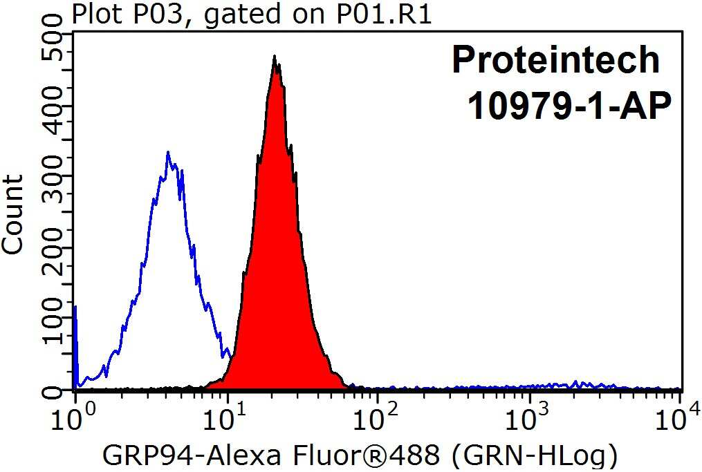 GRP94 Antibody in Flow Cytometry (Flow)