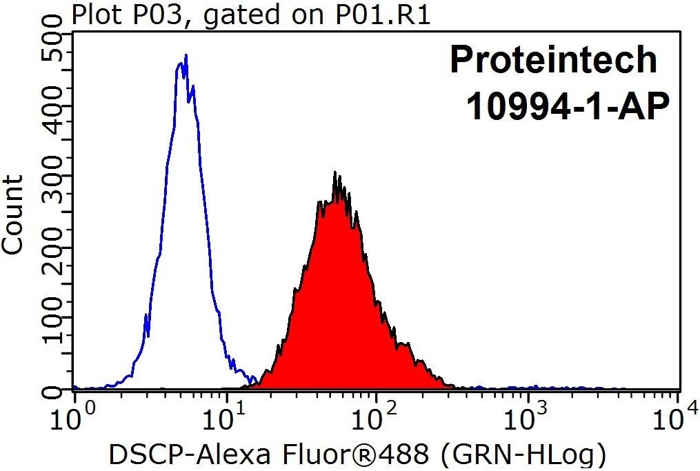 ATP5O Antibody in Flow Cytometry (Flow)