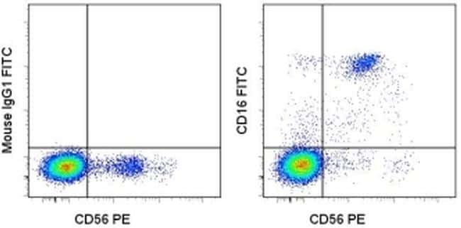 CD16 Antibody in Flow Cytometry (Flow)