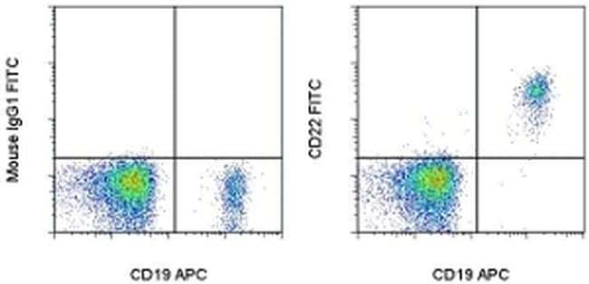 CD22 Antibody in Flow Cytometry (Flow)