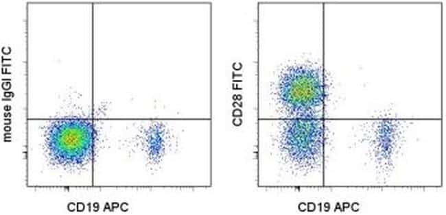 CD28 Antibody in Flow Cytometry (Flow)