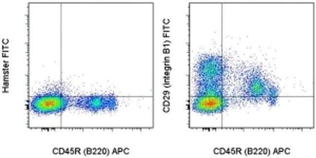 CD29 (Integrin beta 1) Antibody in Flow Cytometry (Flow)
